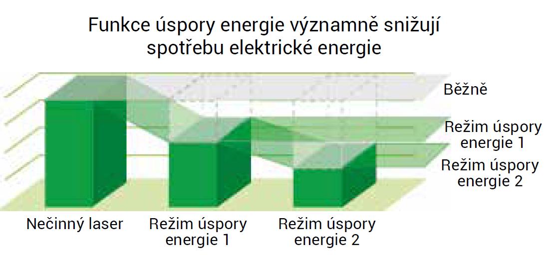 Úspory s využitím energeticky úsporných režimů - Laser LCG 3015